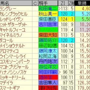 第49回小倉大賞典適性予想