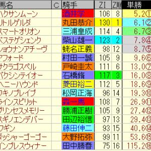 第10回夕刊フジ賞オーシャンS適性予想
