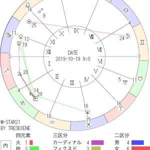 10月19日の地震予知◇川崎市周辺