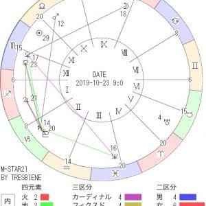 10月23日の地震予知◇川崎市周辺