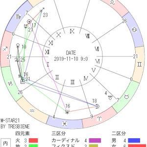 11月10日の地震予知◇川崎市周辺