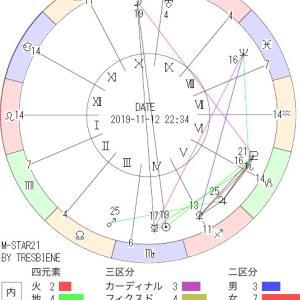 11月12日の地震予知◇川崎市周辺