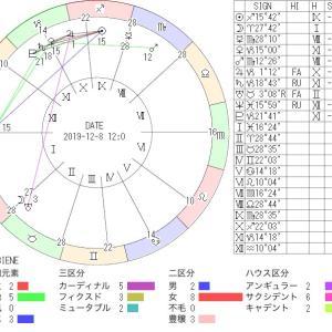 事件・災害等注意情報 12/6~12/8