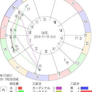 11月15日の地震予知◇日比谷周辺