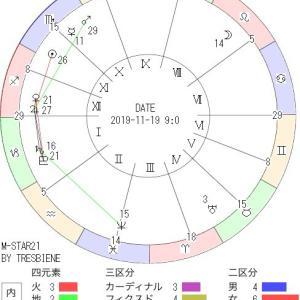 11月19日の地震予知◇川崎市周辺