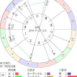 11月21日の地震予知◇川崎市周辺