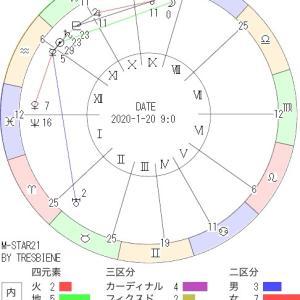 1月20日の地震予知◇川崎市周辺
