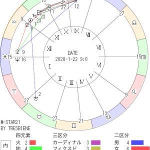 1月22日の地震予知◇川崎市周辺