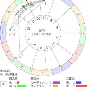 1月23日の地震予知◇川崎市周辺