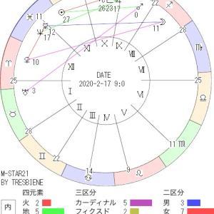 2月17日の地震予知◇川崎市周辺