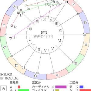 2月19日の地震予知◇川崎市周辺