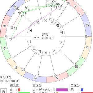 2月20日の地震予知◇川崎市周辺