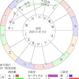 2月26日の地震予知◇川崎市周辺