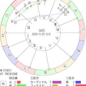 3月25日の地震予知◇川崎市周辺