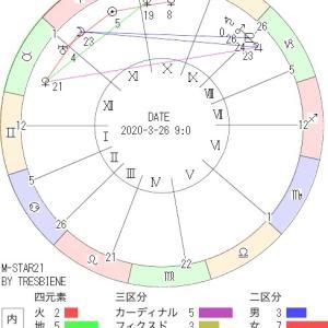 3月26日の地震予知◇川崎市周辺