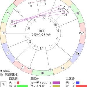3月29日の地震予知◇川崎市周辺