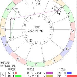 4月2日の地震予知◇川崎市周辺