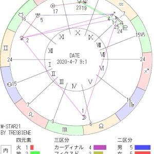 4月7日の地震予知◇川崎市周辺