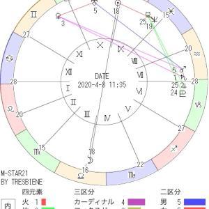 4月8日の地震予知◇満月図◇川崎市周辺