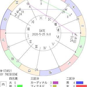 5月25日の地震予知◇川崎市周辺