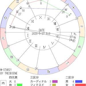 5月27日の地震予知◇川崎市周辺