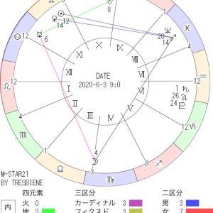 6月3日の地震予知◇川崎市周辺