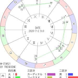 7月2日の地震予知◇川崎市周辺