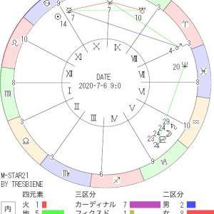 7月6日の地震予知◇川崎市周辺