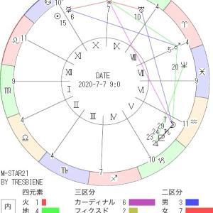 7月7日の地震予知◇川崎市周辺