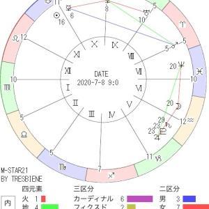 7月8日の地震予知◇川崎市周辺
