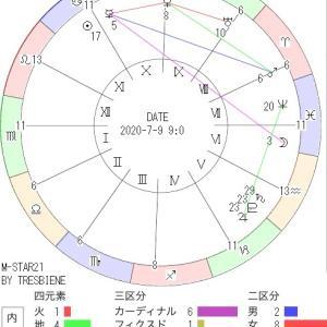 7月9日の地震予知◇川崎市周辺