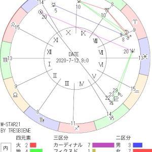 7月12日の地震予知◇川崎市周辺