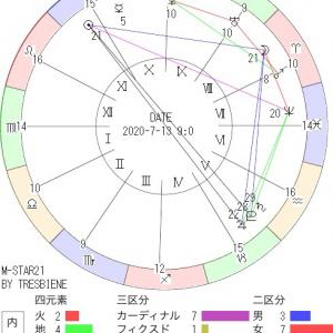 7月13日の地震予知◇川崎市周辺