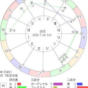 7月24日の地震予知◇川崎市周辺