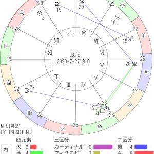 7月27日の地震予知◇川崎市周辺