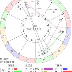 8月1日の地震予知◇川崎市周辺