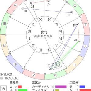 8月2日の地震予知◇川崎市周辺