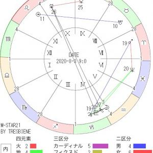 8月3日の地震予知◇川崎市周辺