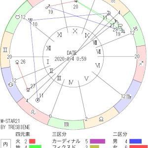 8月4日の地震予知◇満月図◇川崎市周辺