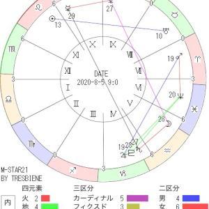 8月5日の地震予知◇川崎市周辺