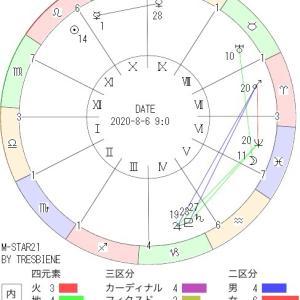 8月6日の地震予知◇川崎市周辺