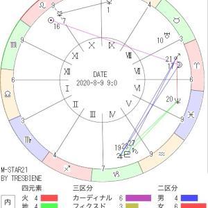 8月9日の地震予知◇川崎市周辺