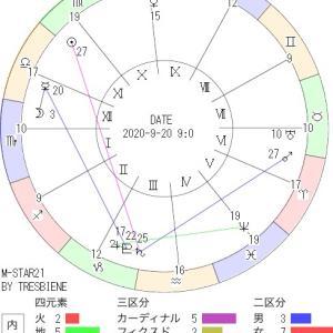 9月20日の地震予知◇川崎市周辺