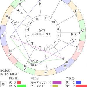 9月21日の地震予知◇川崎市周辺