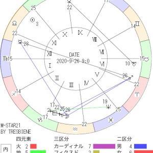 9月26日の地震予知◇川崎市周辺