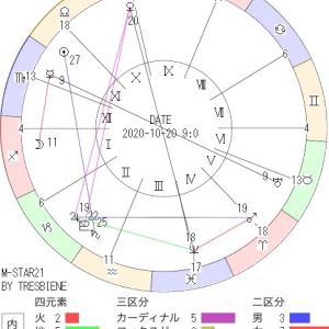10月20日の地震予知◇川崎市周辺