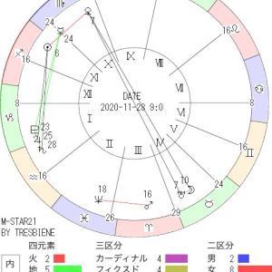 11月28日の地震予知◇川崎市周辺