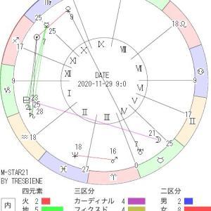 11月29日の地震予知◇川崎市周辺