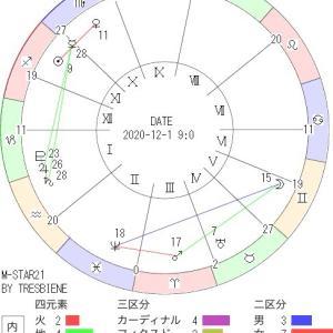 12月1日の地震予知◇川崎市周辺