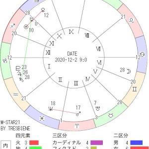 12月2日の地震予知◇川崎市周辺